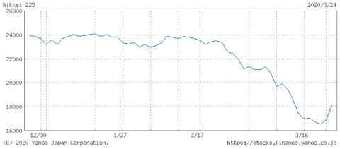 コロナショックによる不動産市場への影響はいまだ不透明